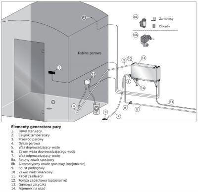 Generator pary Harvia HGX_110