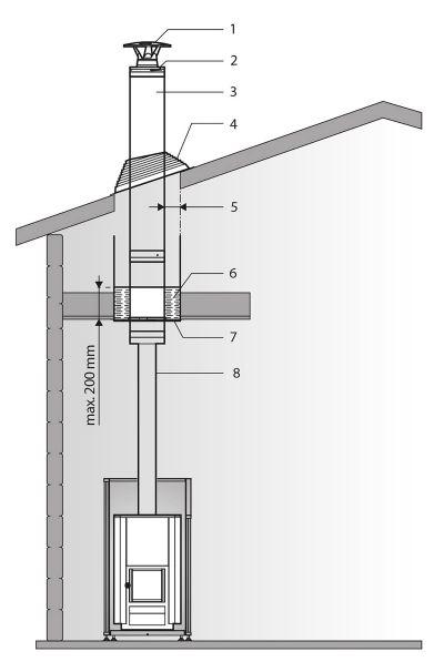 Harvia M3 + komin WHP1500